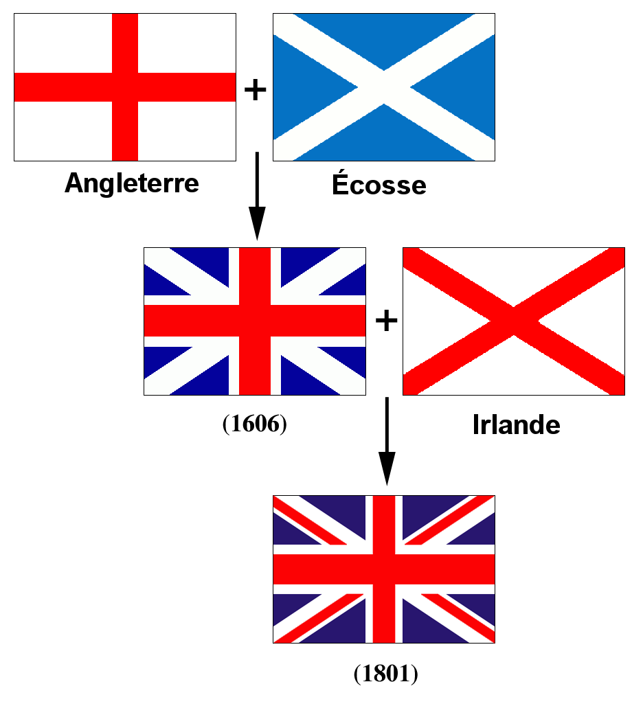 means Scotland,Irlande means Ireland, in French.... The English flag ...